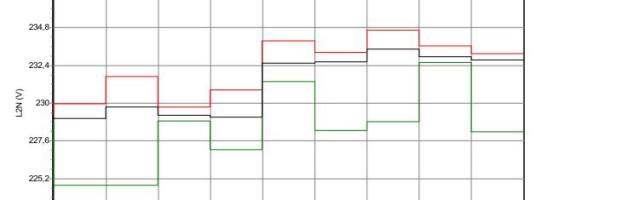 Grafico #2