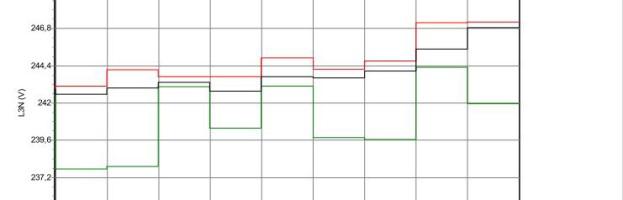 Grafico #3